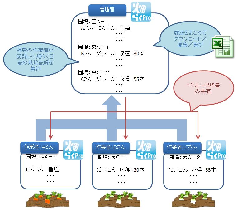 グループ管理機能の運用イメージ
